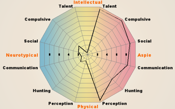 Rdos Asperger's Test Result Graphic (http://www.rdos.net/)